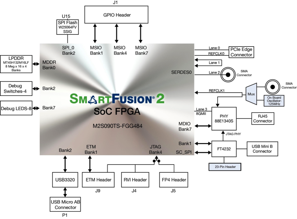SmartFusion2SecurityEvaluation.png